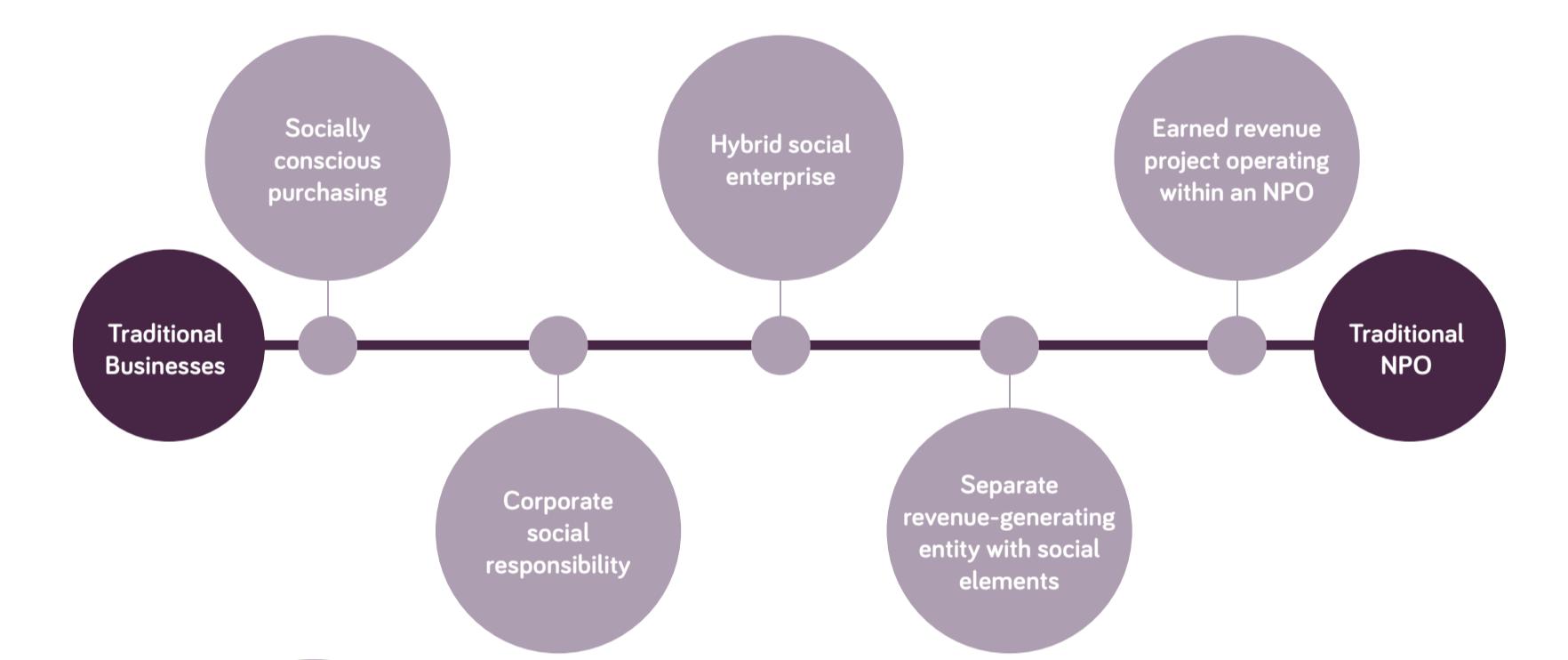 Social enterprise specrtum