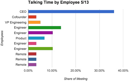 Time spent talking by each team member 5/13/15