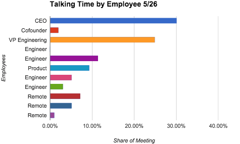 Time spent talking by each team member 5/26/15