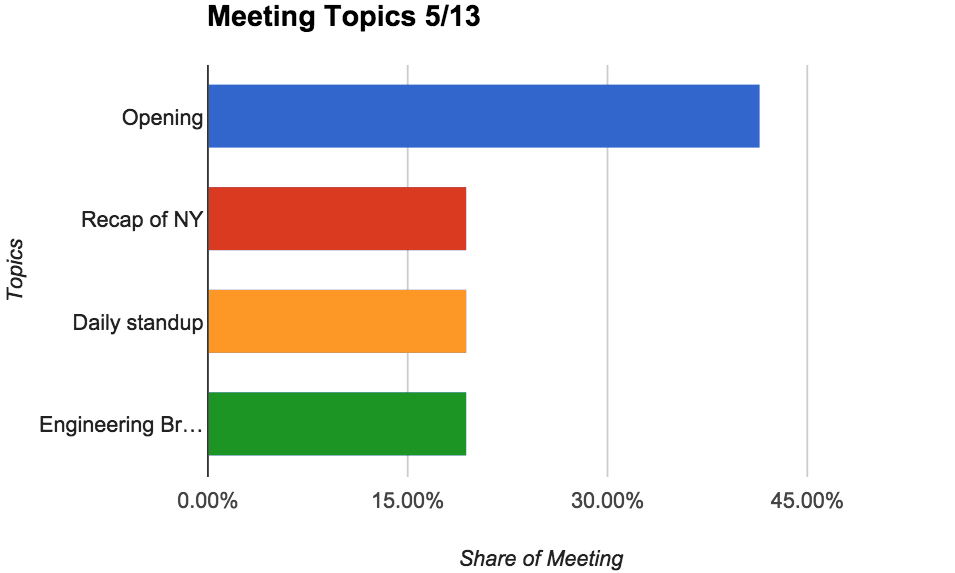 Audit of topics discussed during all-hands 5/13/15