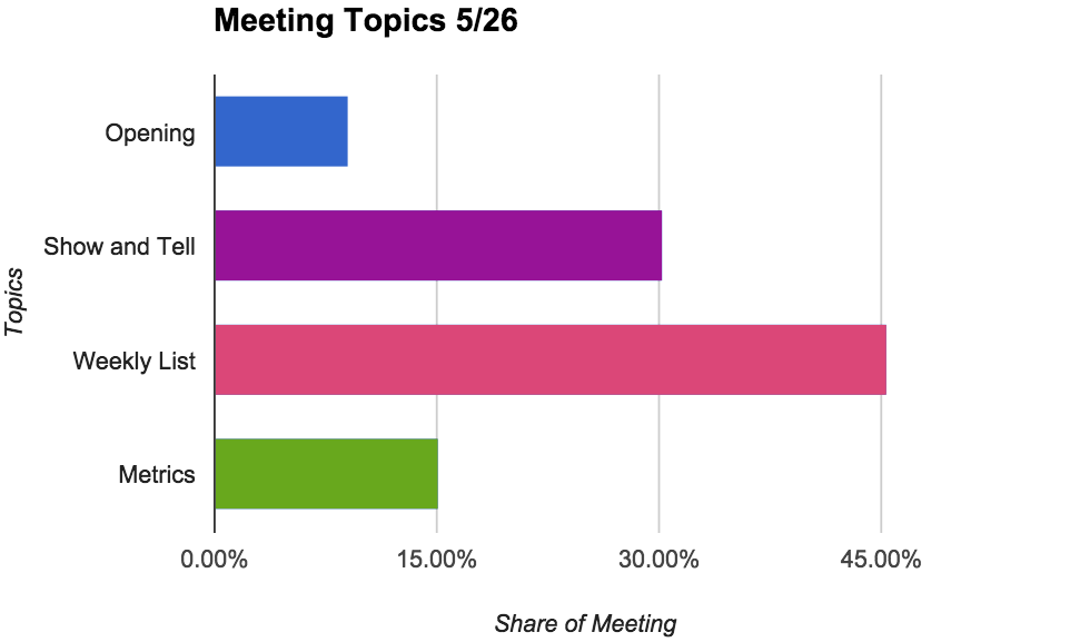 Audit of topics discussed during all-hands 5/26/15