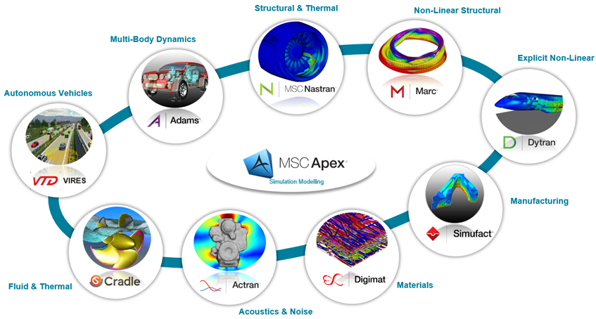 MSC co-simulation software solutions illustration