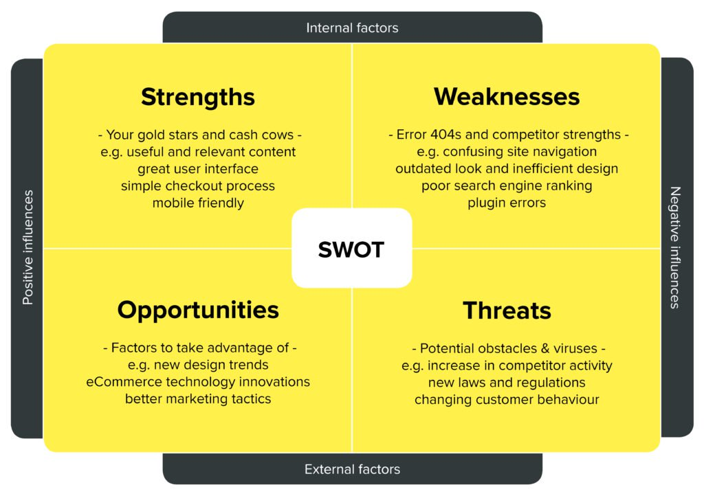 Example of a SWOT Analysis Chart