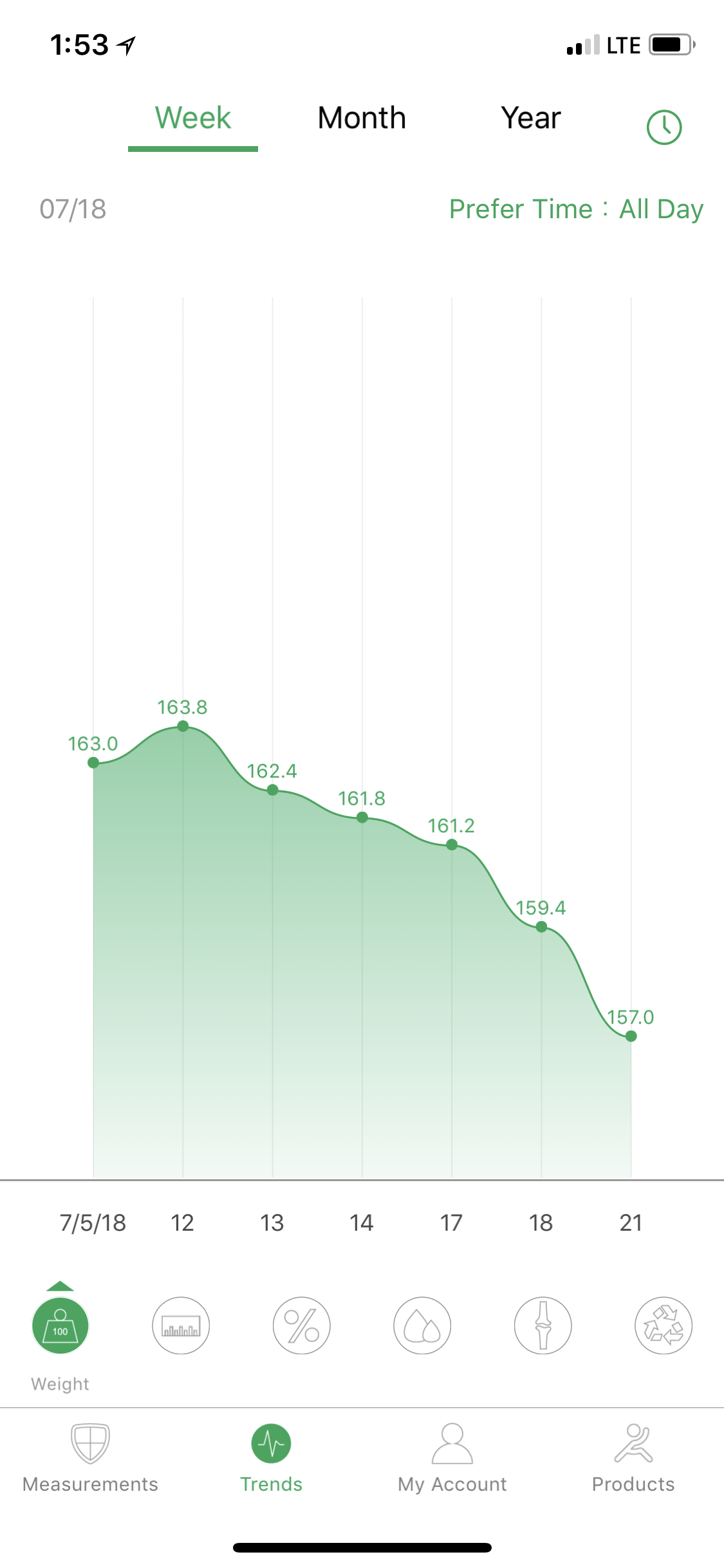 My smart scale (available on my Amazon shop) shows my ongoing weightloss. Probably won't let it go much lower!