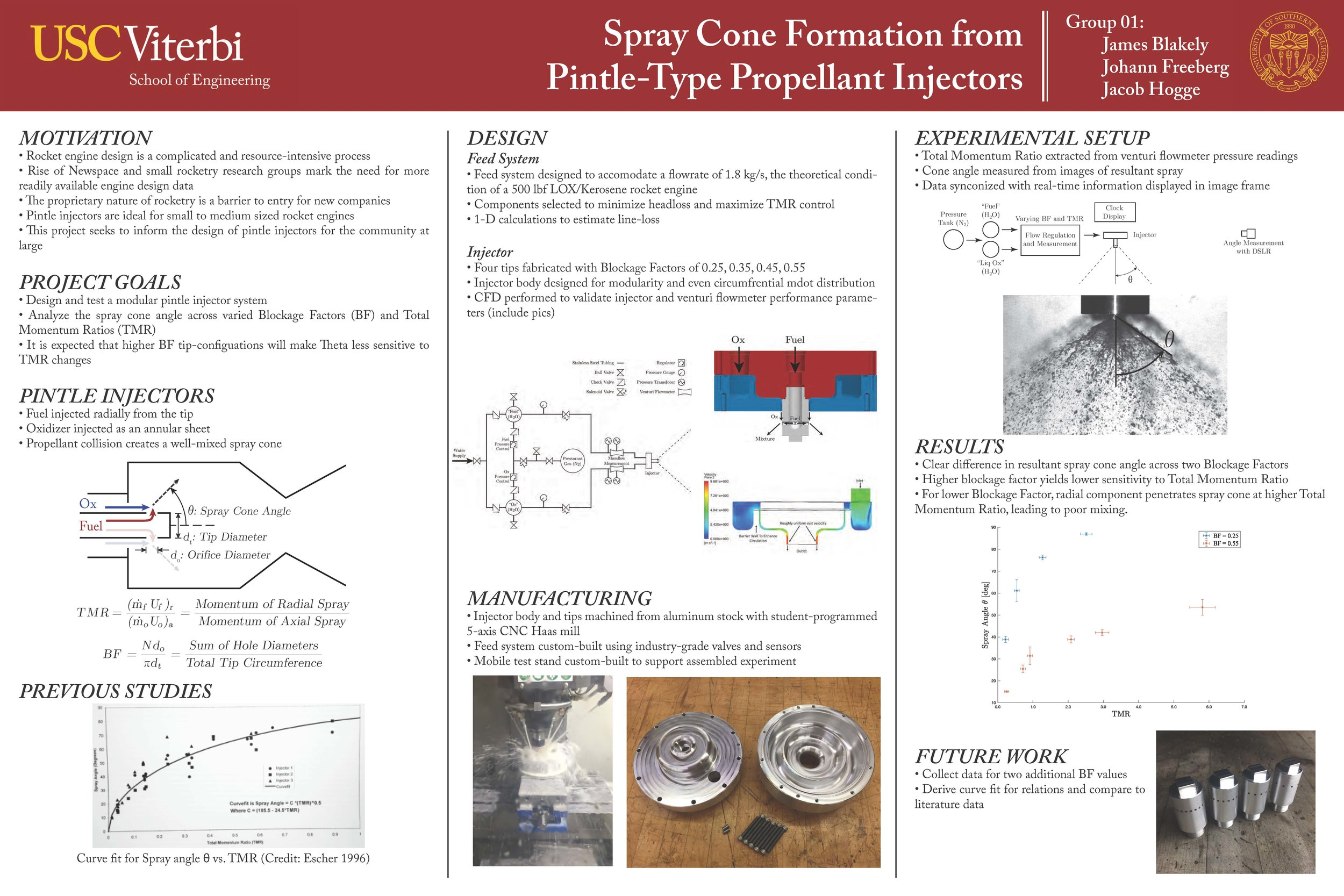 Pintle_Injector_Research_Poster_BLAKELY_FREEBERG_HOGGE.jpg