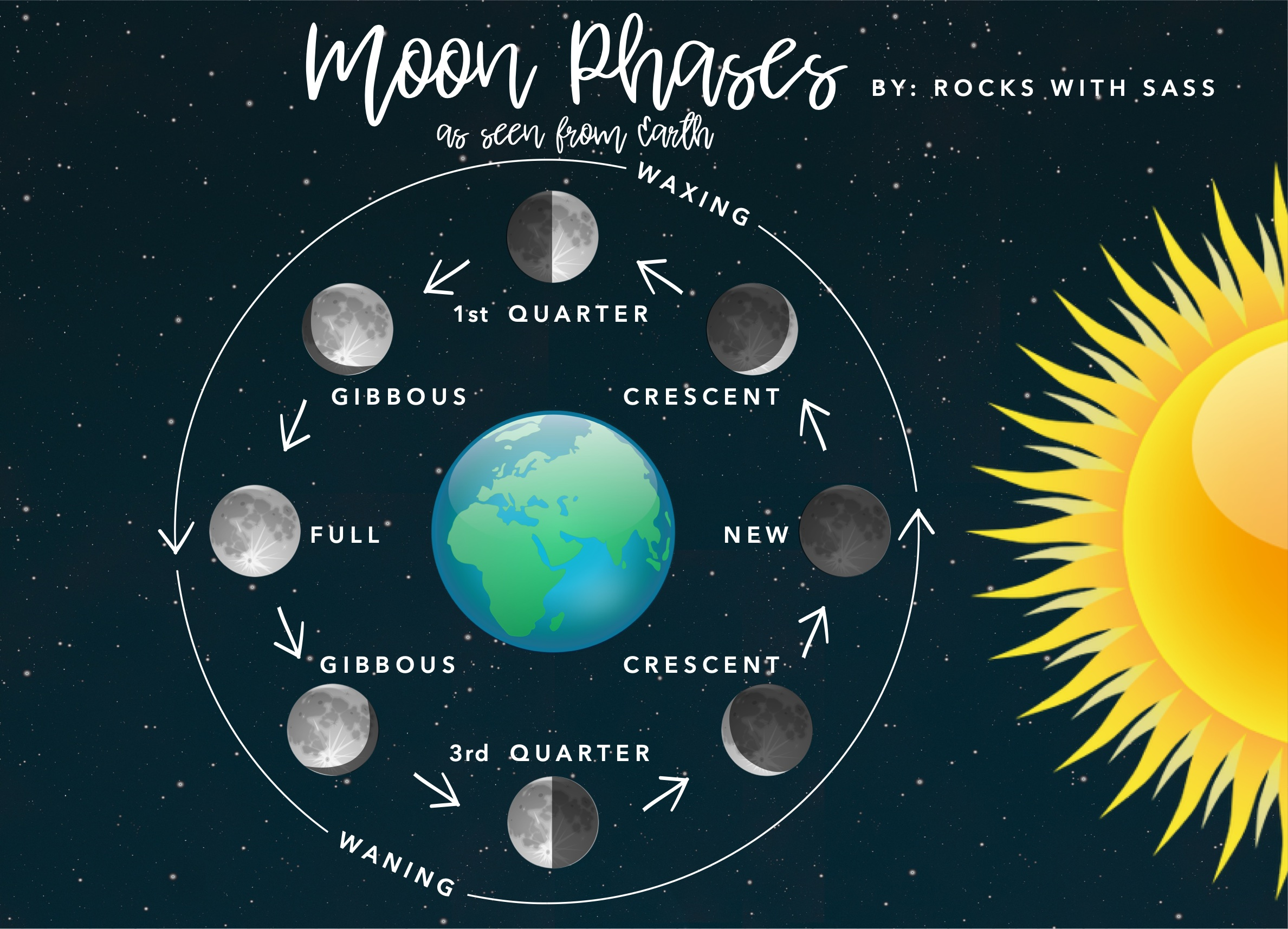 Moon Phases graphic.jpg