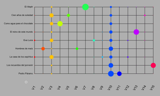 Figure 4: Topic modeling of Latin American corpus. Topics 3 and 10 occur in all nine novels.