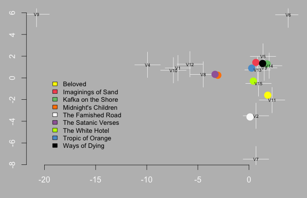Figure 5: Anglophone corpus PCA visualization.