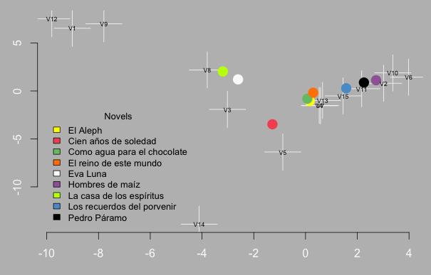 Figure 6: Latin American corpus PCA visualization.