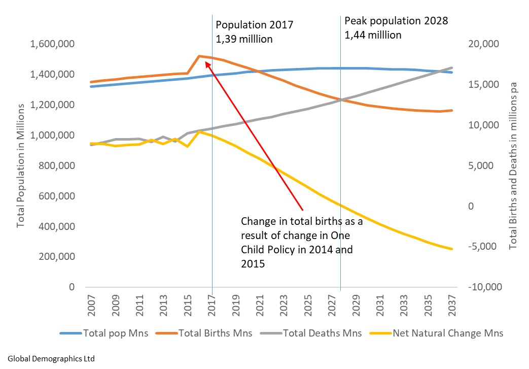 Historic and Projected Trend in Total Population, Births and Deaths (mns)