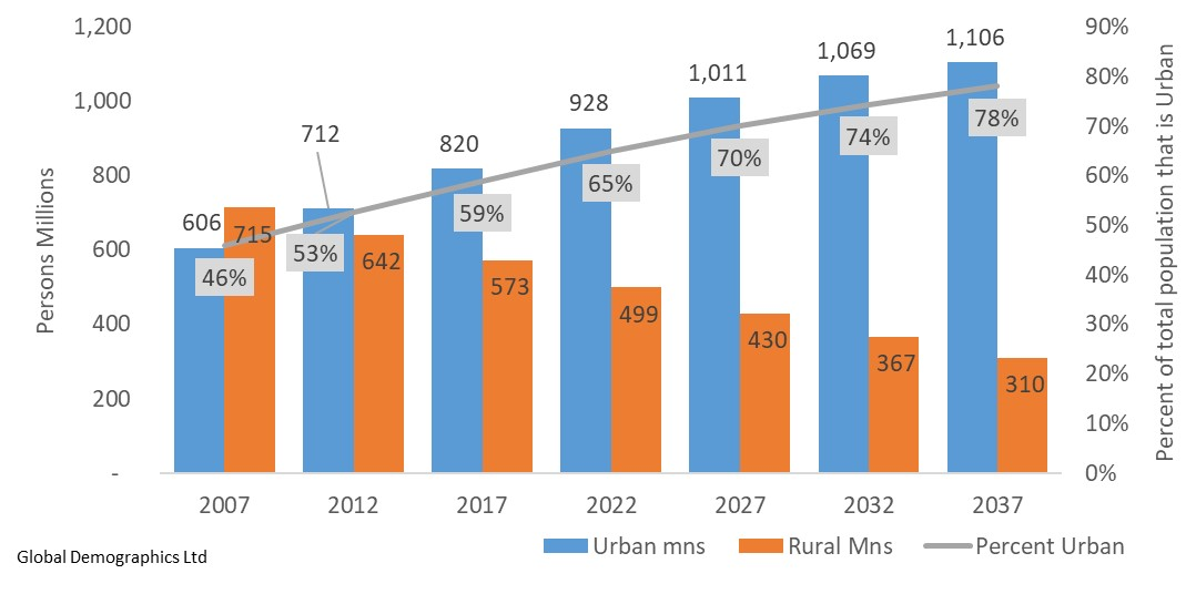 Historic and Projected Trend in Urban and Rural Populations (mns)