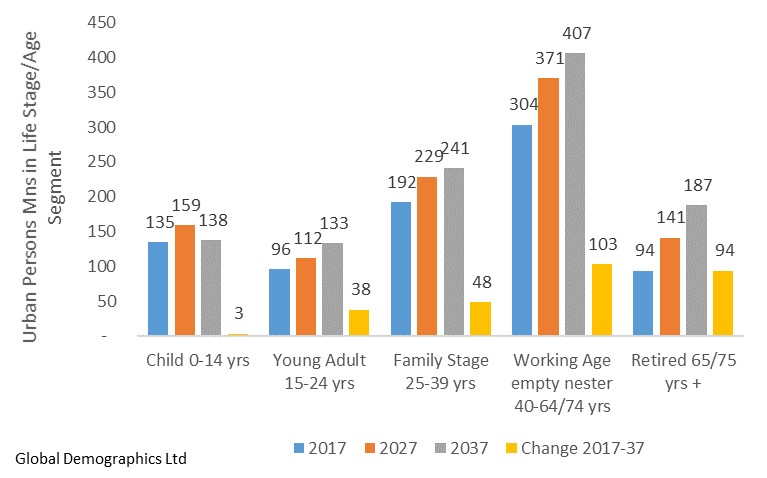 Projected Change in Life Stage/Age Segments in Urban China (2017 to 2037)