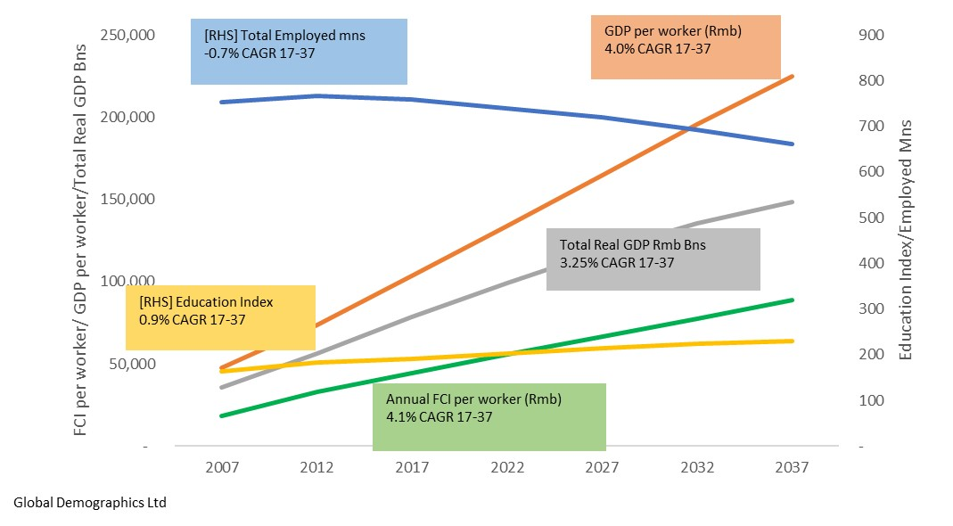 Historic and Projected Trends in the Key Determinants of Total Real GDP