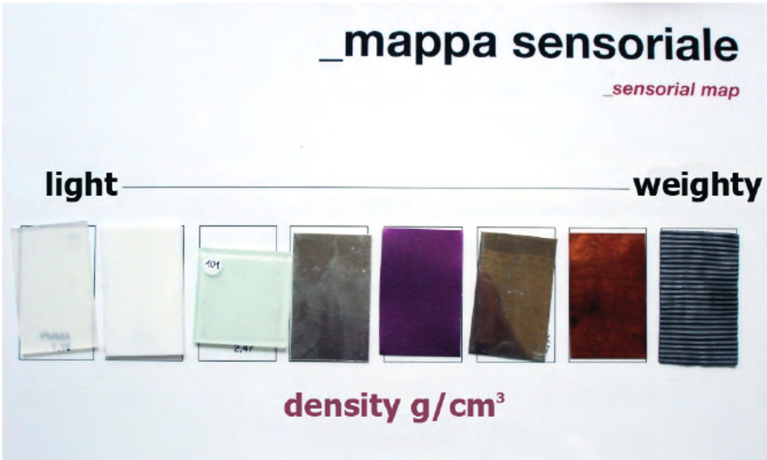 Figure-3-Sensorial-map-example-of-light-heavy-density-of-materials.png