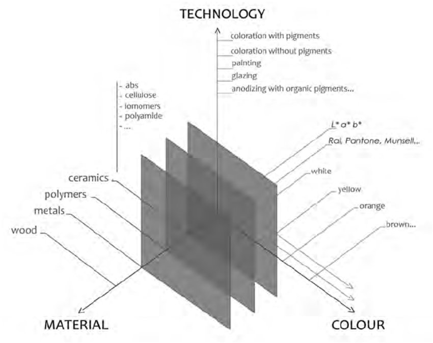 Figure-6-Matrix-for-developing-the-chromatic-atlas-of-materials-for-design.png