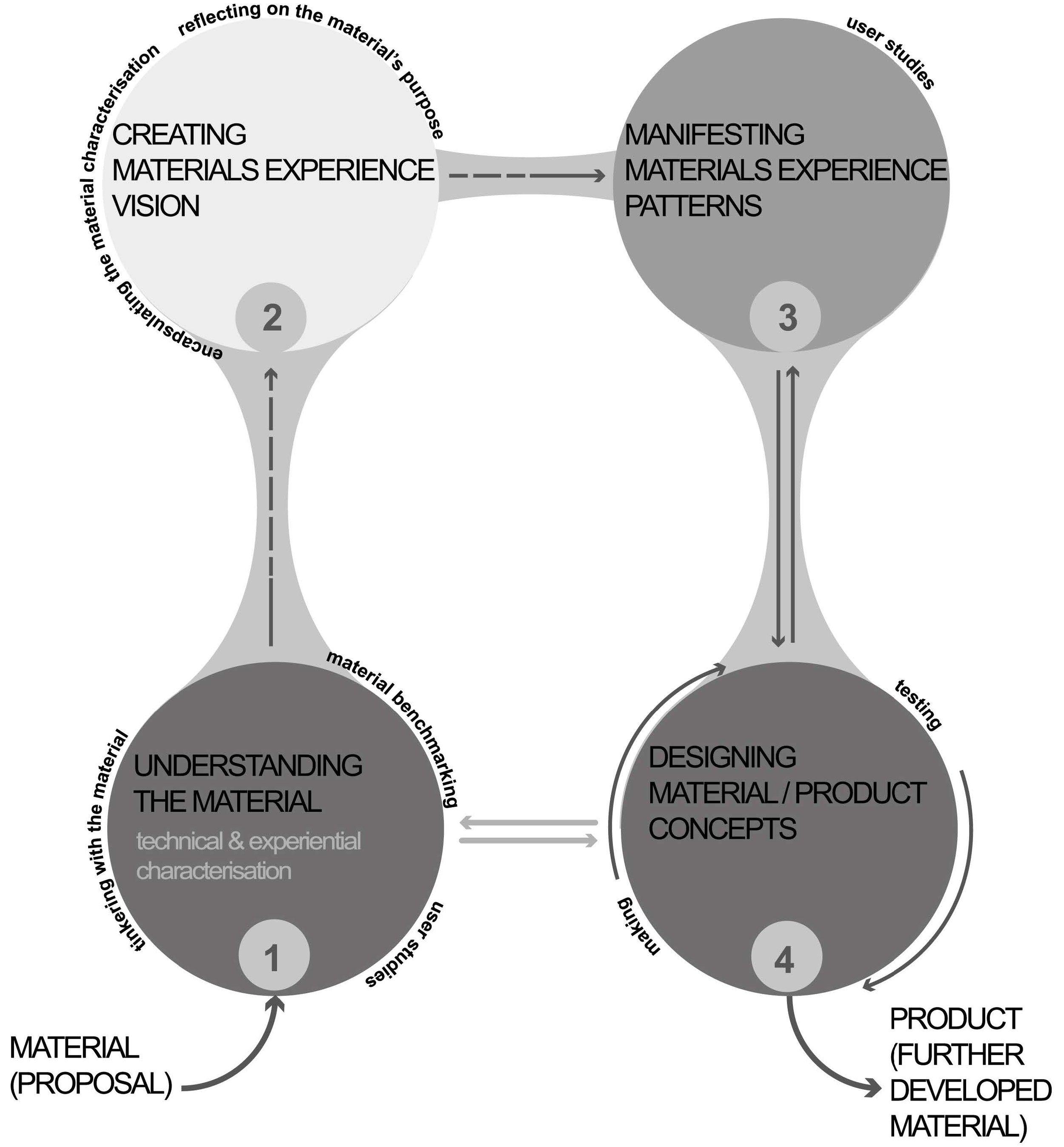 material-driven-design-method.jpg