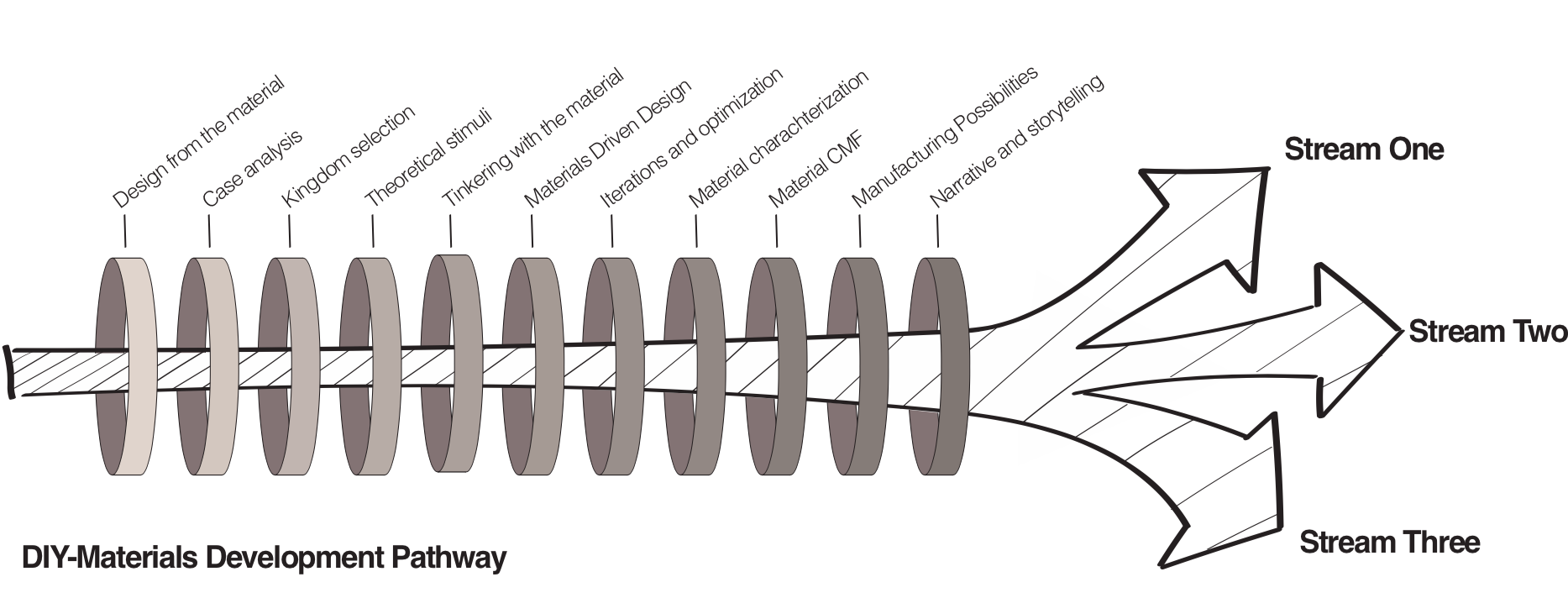 The DIY-Materials Roadmap schema.