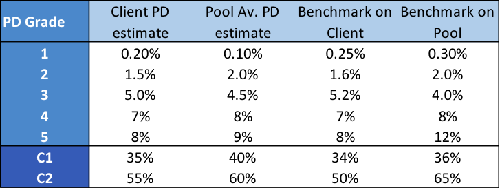 Table - IFRS9 Benchmarking Sample of the Types of Output