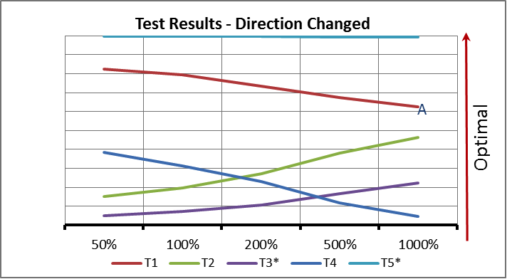 Test Results Graph - Direction Changed Transfer Criteria