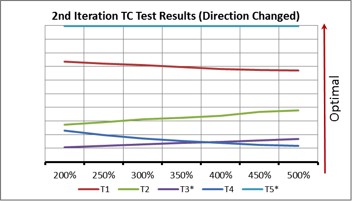 2nd Iteration TC Test Results (Direction Changed) Graph