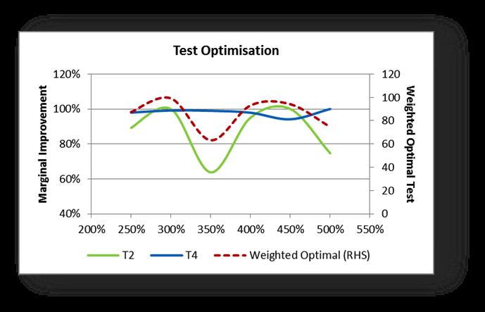 Test Optimisation Graph - Weighted Optimal Test vs Marginal Improvement