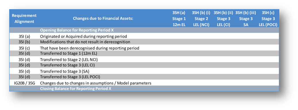 Disclosures - Example of Required Movement Analysis
