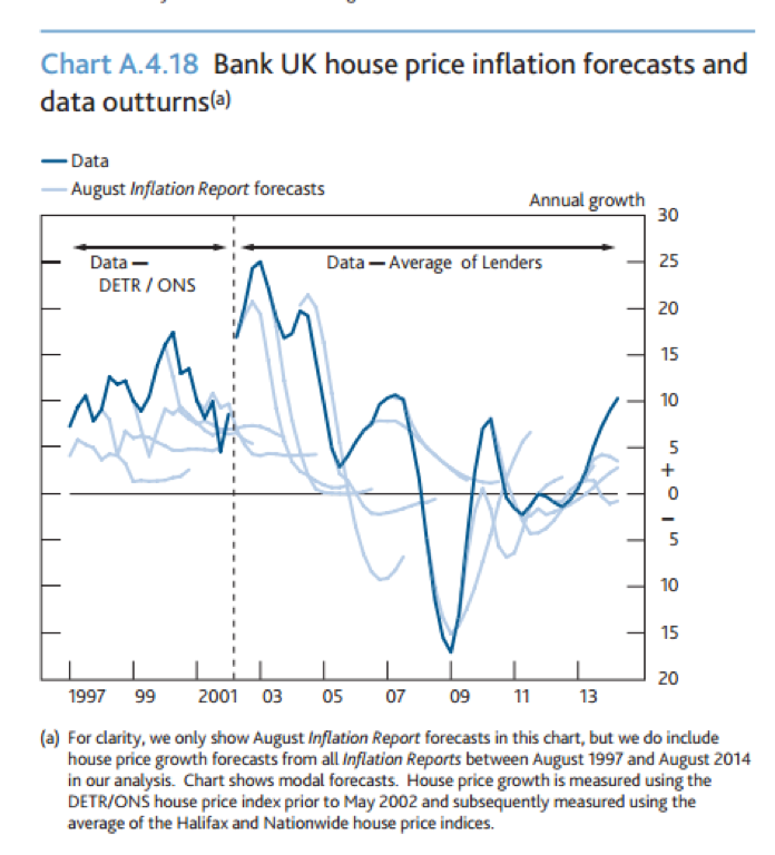 Graph Bank UK House Price Inflation Forecasts and Data Outturns