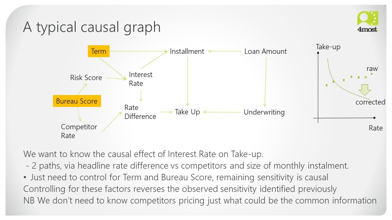 Pricing for Risk by 4most - A typical causal graph (8).jpg
