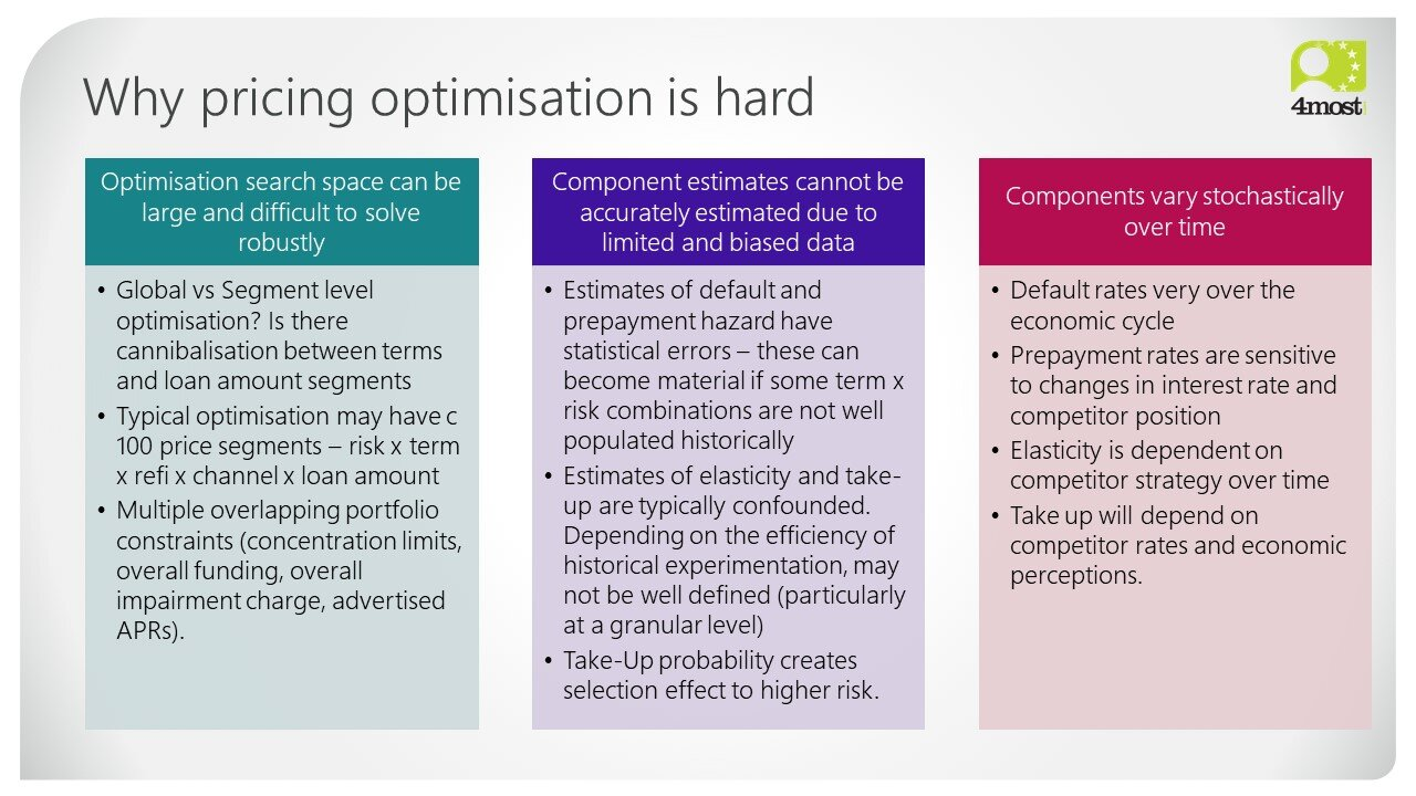 Pricing for Risk by 4most - Why pricing optimisation is hard (9).jpg