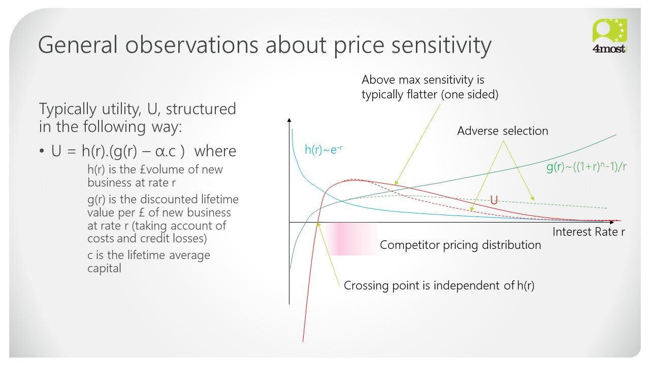 Pricing for Risk by 4most - General observations about price sensitivity (12).jpg