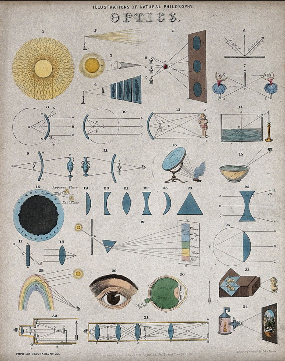 Optics: page to a partwork on science, with pictures of optical phenomena. Coloured lithograph by J. Emslie, 1850, after himself. © Wellcome Collection