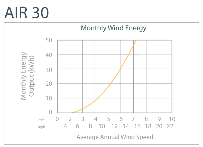 Air 30 Monthly Output | Tiny Solar Generator | Tiny Life Supply.png