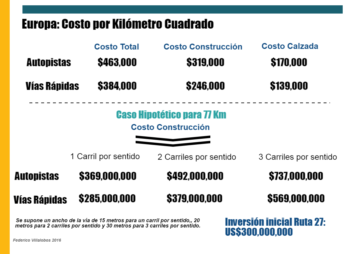 Costo por kilómetro cuadrado y estimación de costo constructivo para un proyecto de 77 kilómetros.