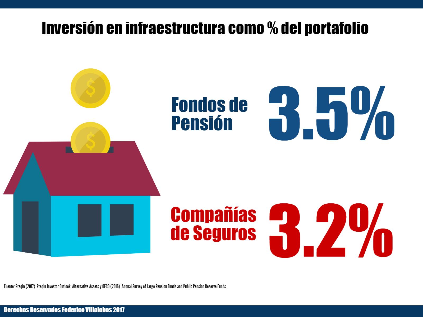 Pensiones Seguros Infraestructura