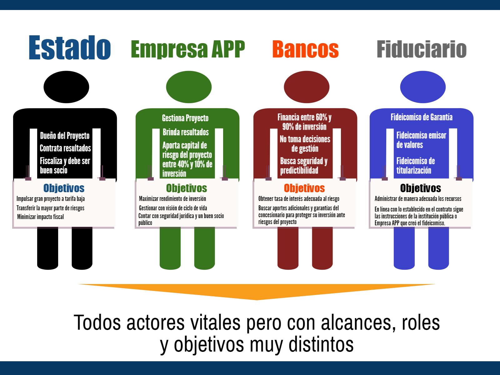 Actores APP