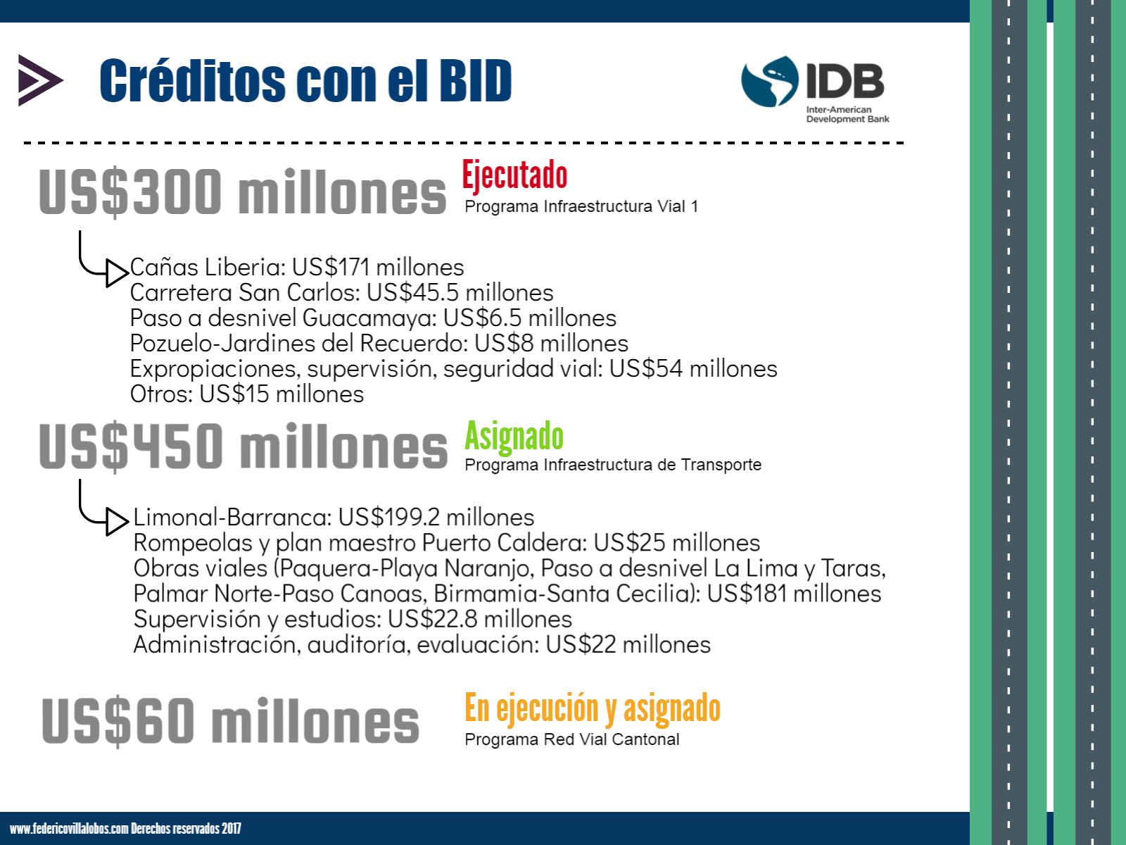 Créditos Internacionales Carreteras CR BID.png