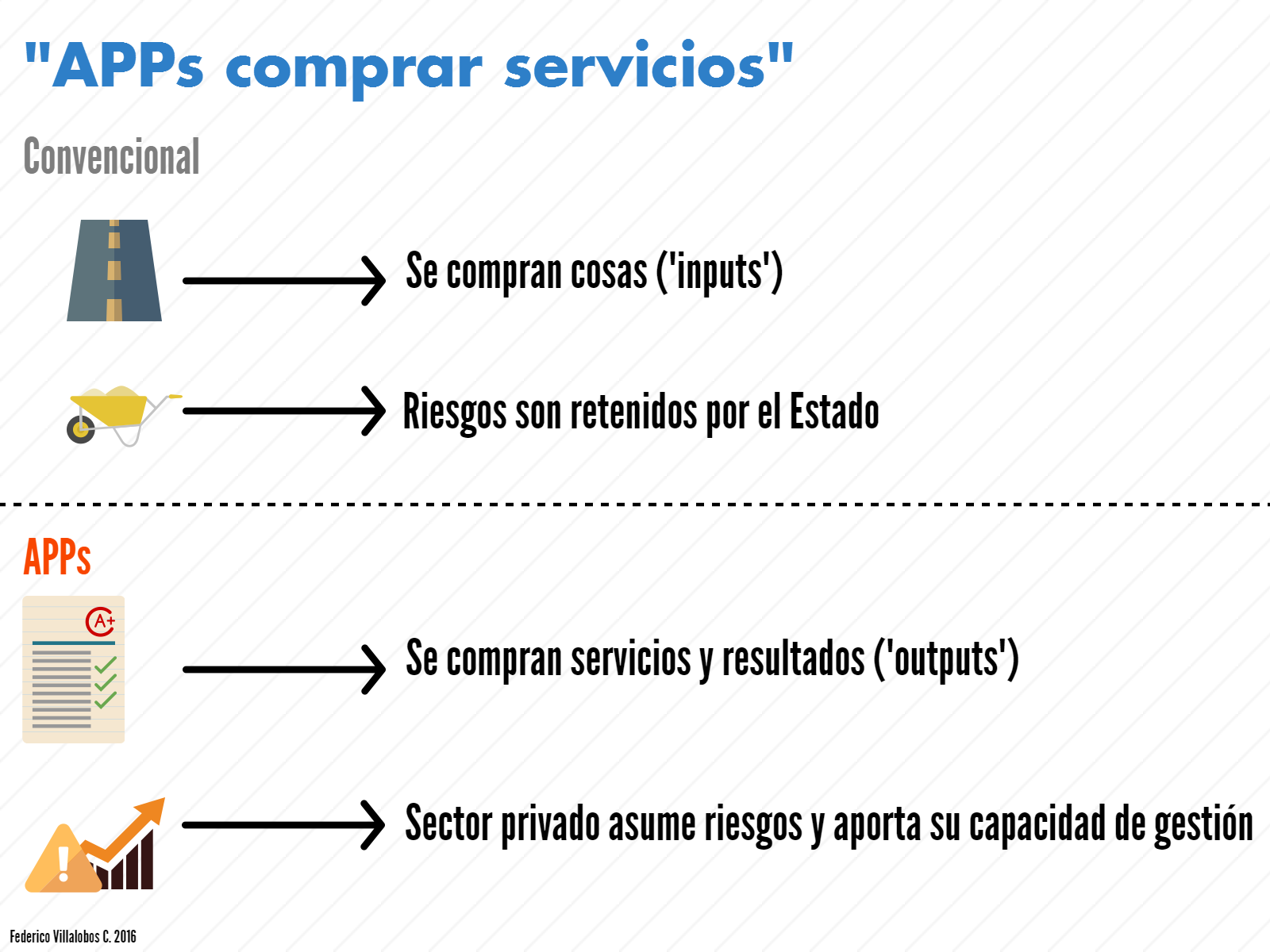 Convencional vs APP