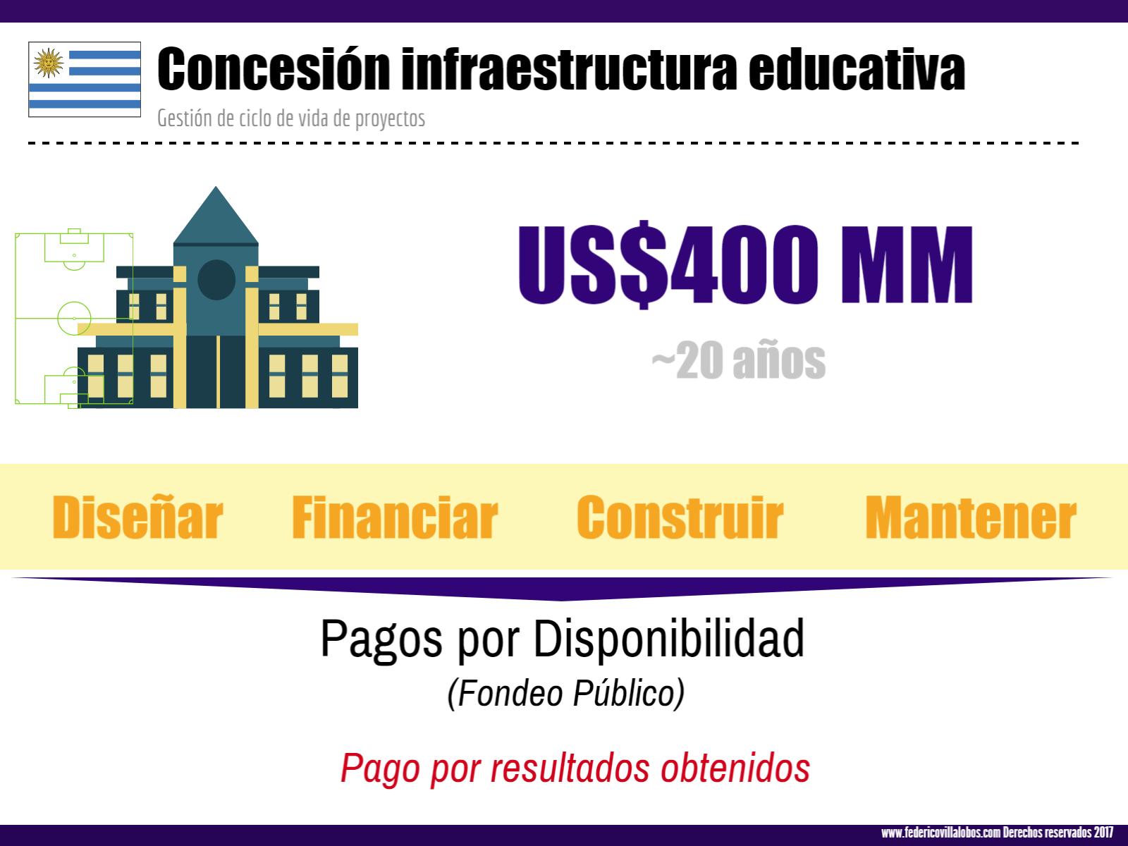 Uruguay Escuelas