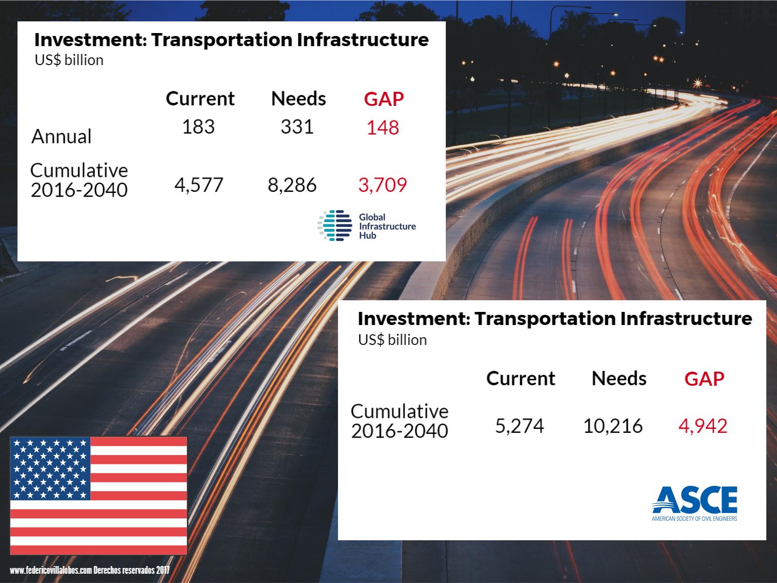 US infra gap