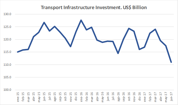 US infra invest.png