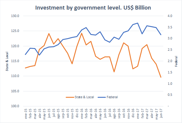 Federal & local invest.png
