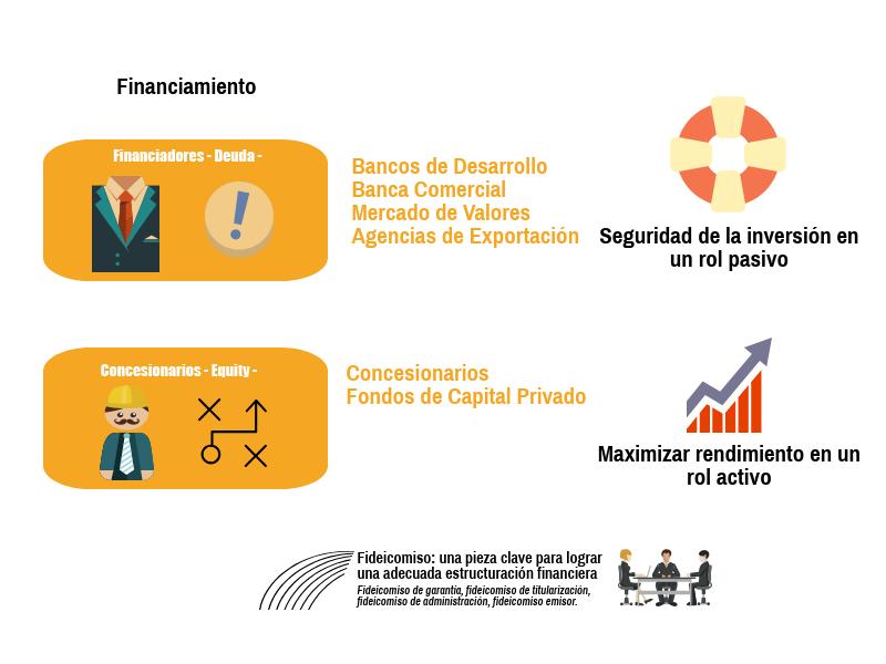 Financiamiento & Fideicomiso.png