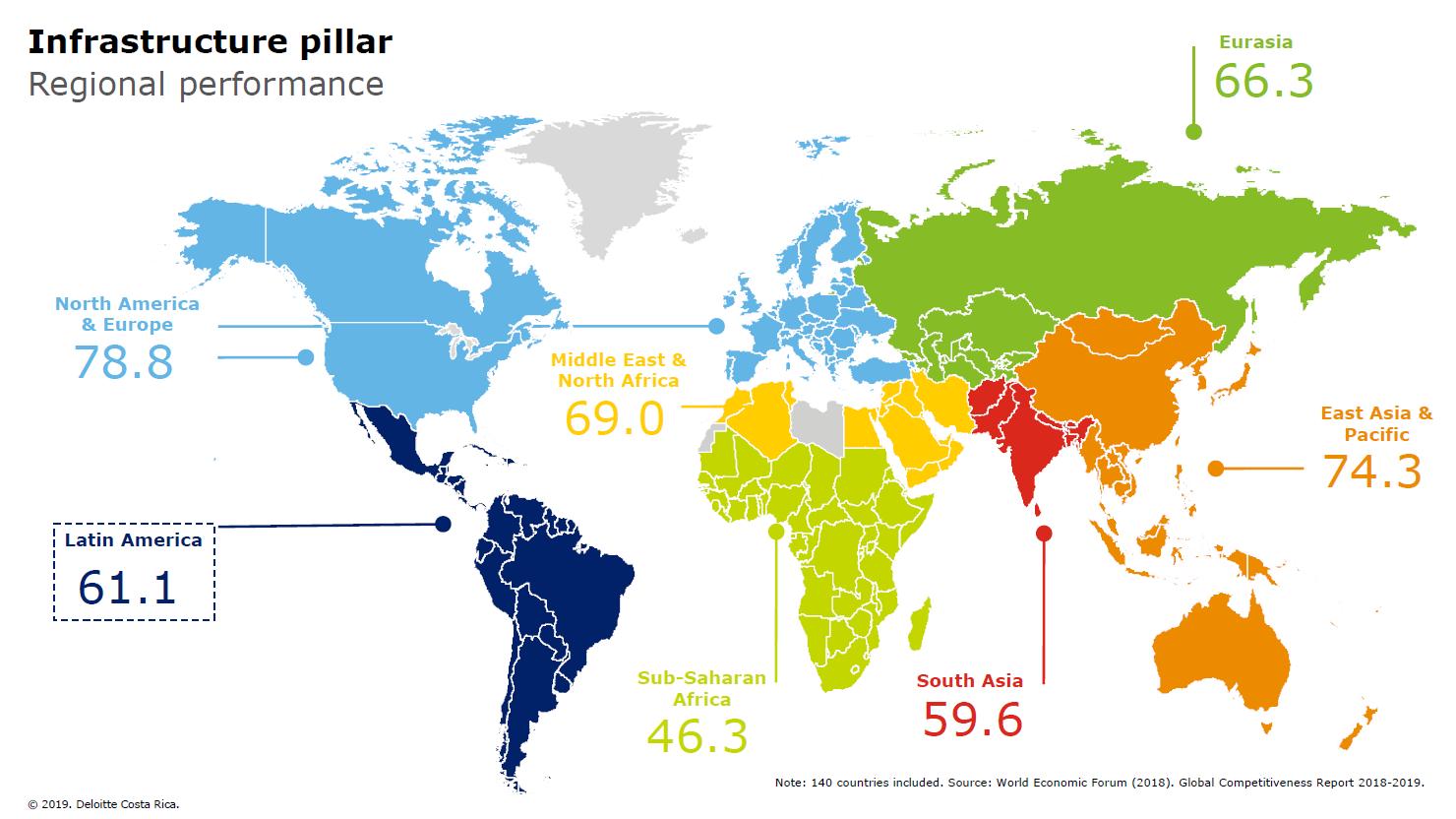 Fuente: Deloitte Centroamérica con base en datos del Foro Económico Mundial.