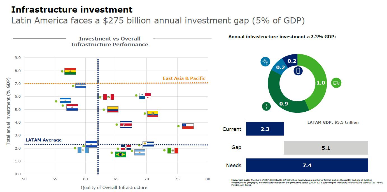 Fuente: Deloitte Centroamérica con base en datos del BID y Foro Económico Mundial.