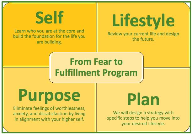 Strategic Career Coaching Program Objectives