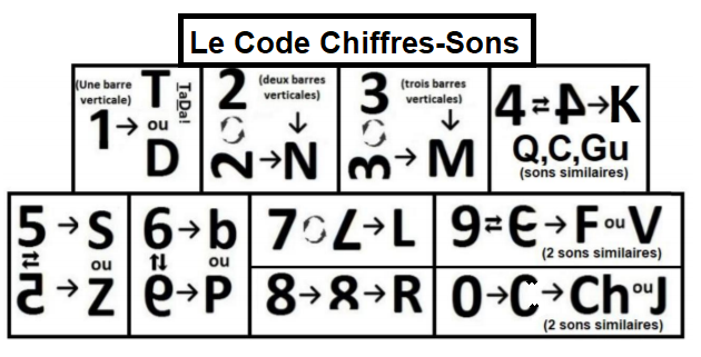 code chiffres-sons synthèse 2.png