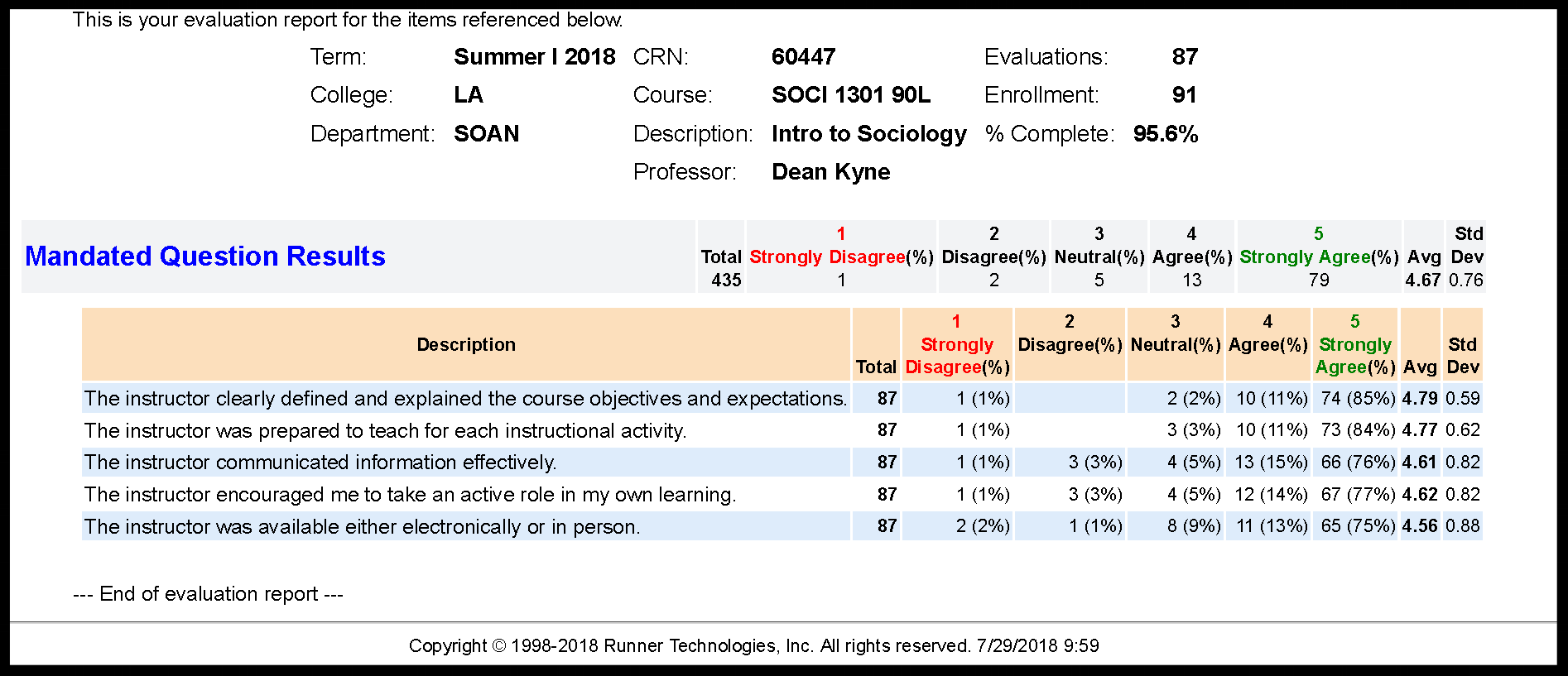 SOCI 1301_Course Evaluation Report_Summer I 2018.png