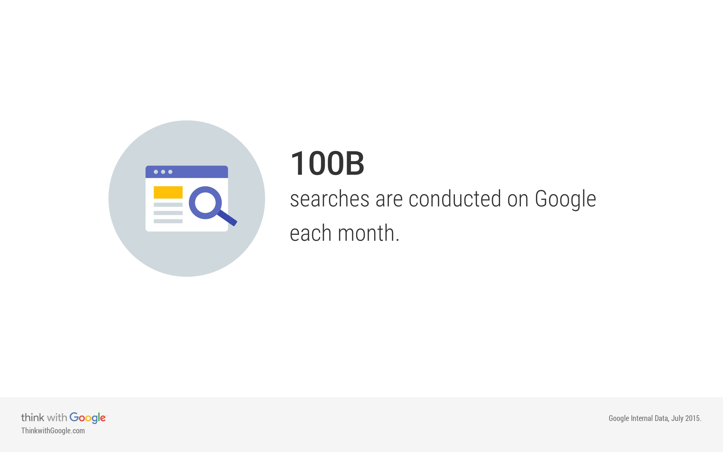 There are over 100 billion searches conducted on Google each month.