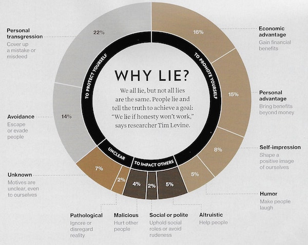 """Image in Y. Bhattacharjee, """"Why We Lie"""",  National Geographic , 6/2017, pg 39"""