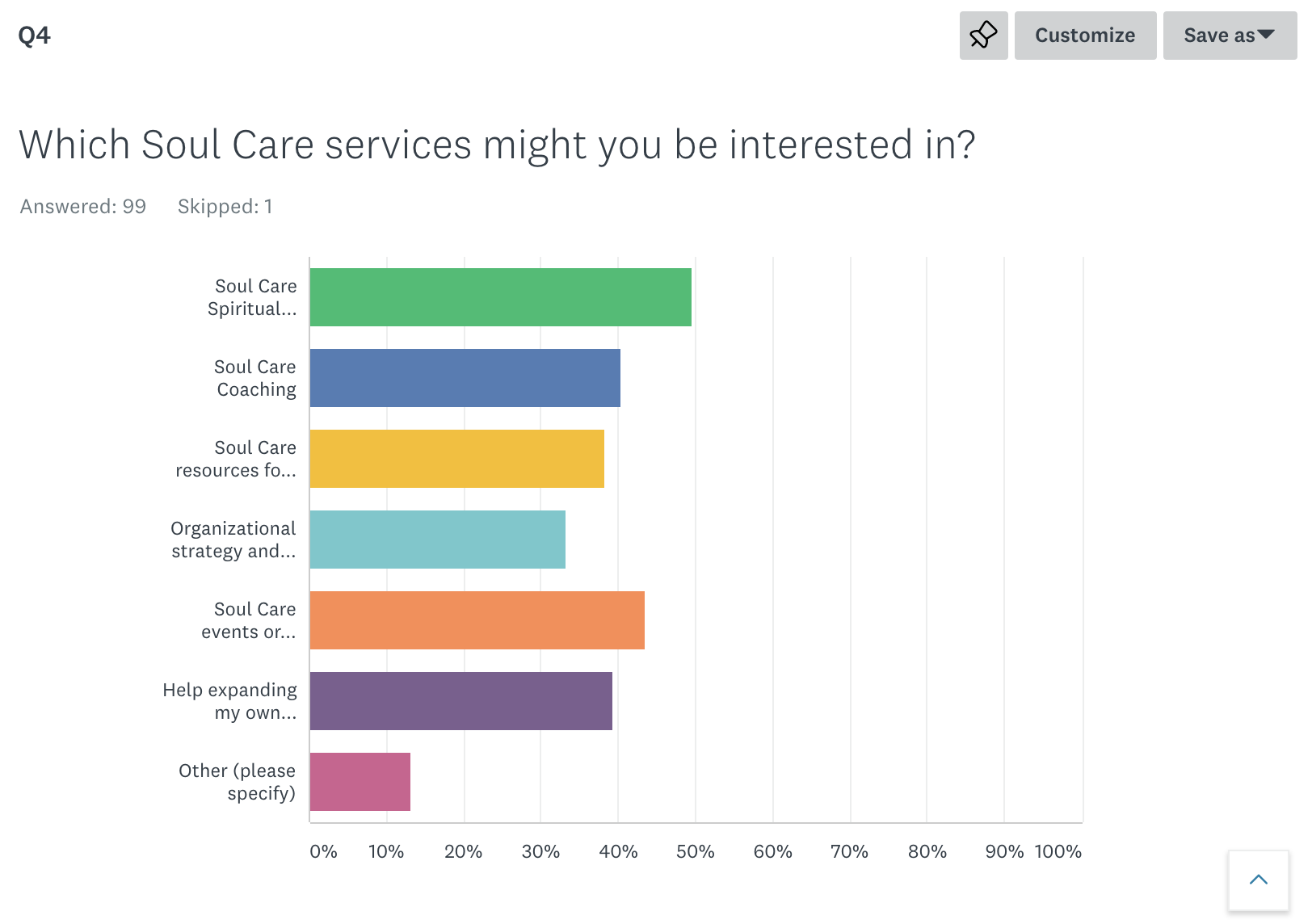 From our 2019 Listening Survey (1st 100 responses)